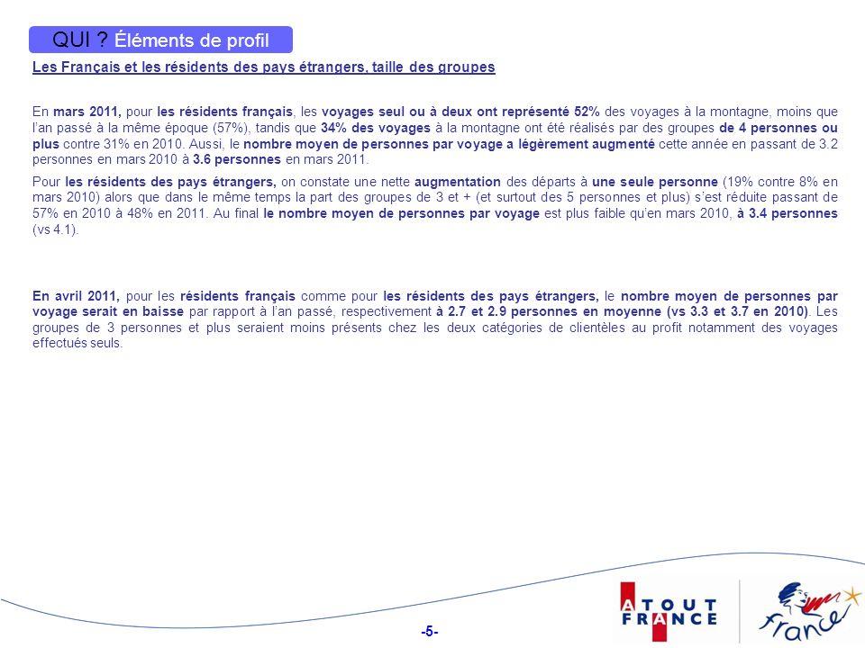 -5- 5 QUI ? Éléments de profil Les Français et les résidents des pays étrangers, taille des groupes En mars 2011, pour les résidents français, les voy