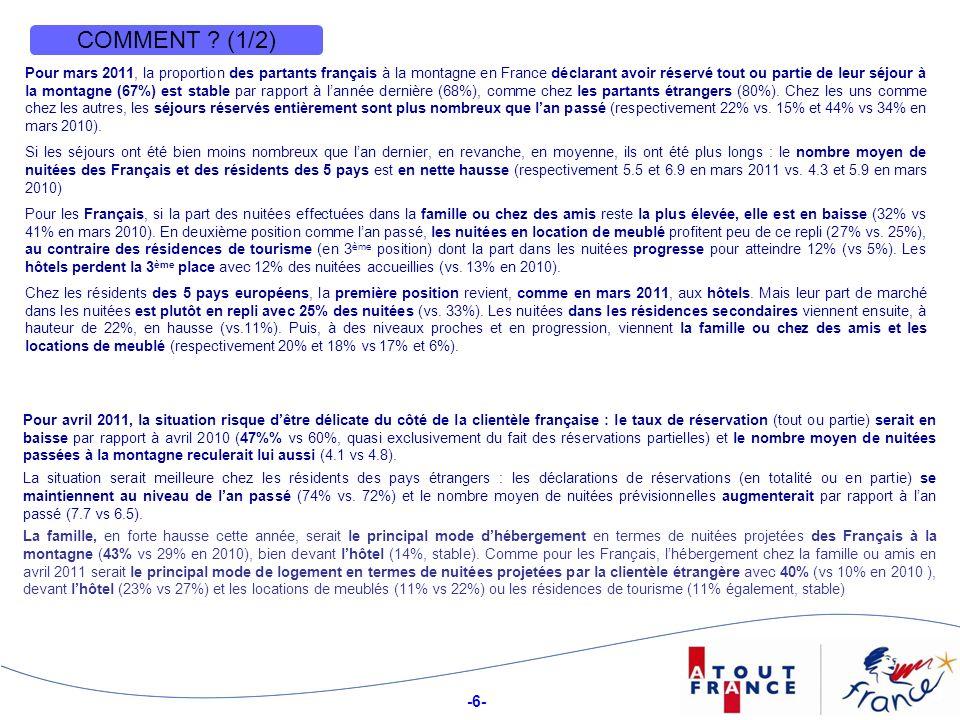 -6- 6 COMMENT ? (1/2) Pour mars 2011, la proportion des partants français à la montagne en France déclarant avoir réservé tout ou partie de leur séjou