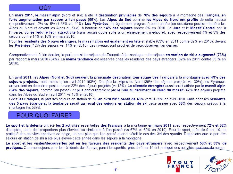 -7- 7 OÙ?OÙ? En mars 2011, le massif alpin (Nord et sud) a été la destination privilégiée de 70% des séjours à la montagne des Français, en forte augm
