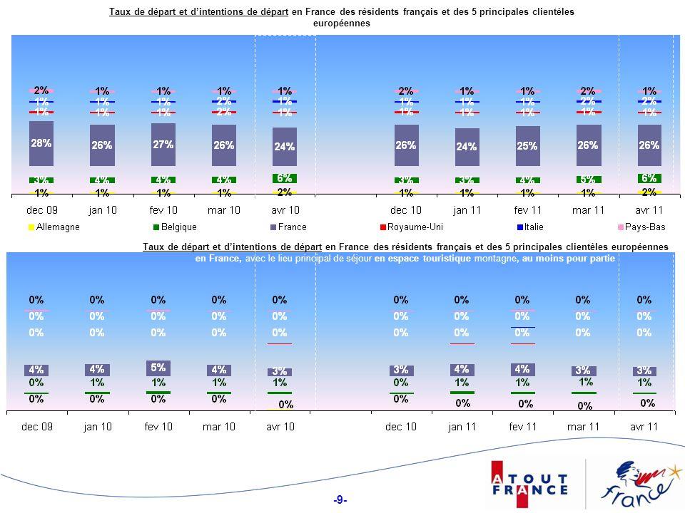 -9- Taux de départ et dintentions de départ en France des résidents français et des 5 principales clientèles européennes Taux de départ et dintentions