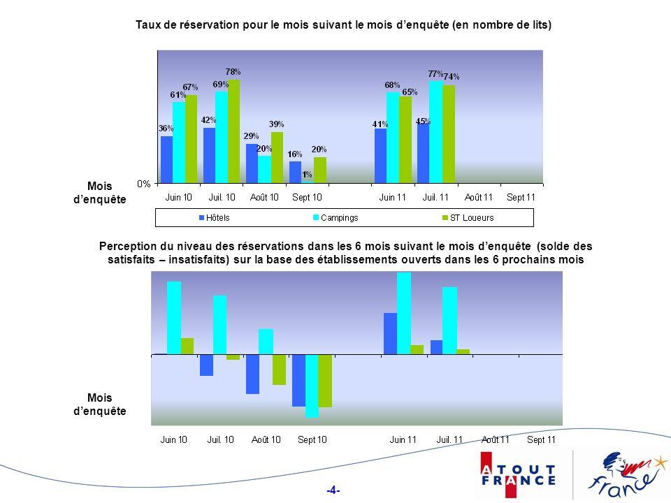 -15- ATOUT France a souhaité mettre en place un Baromètre de Conjoncture Touristique.