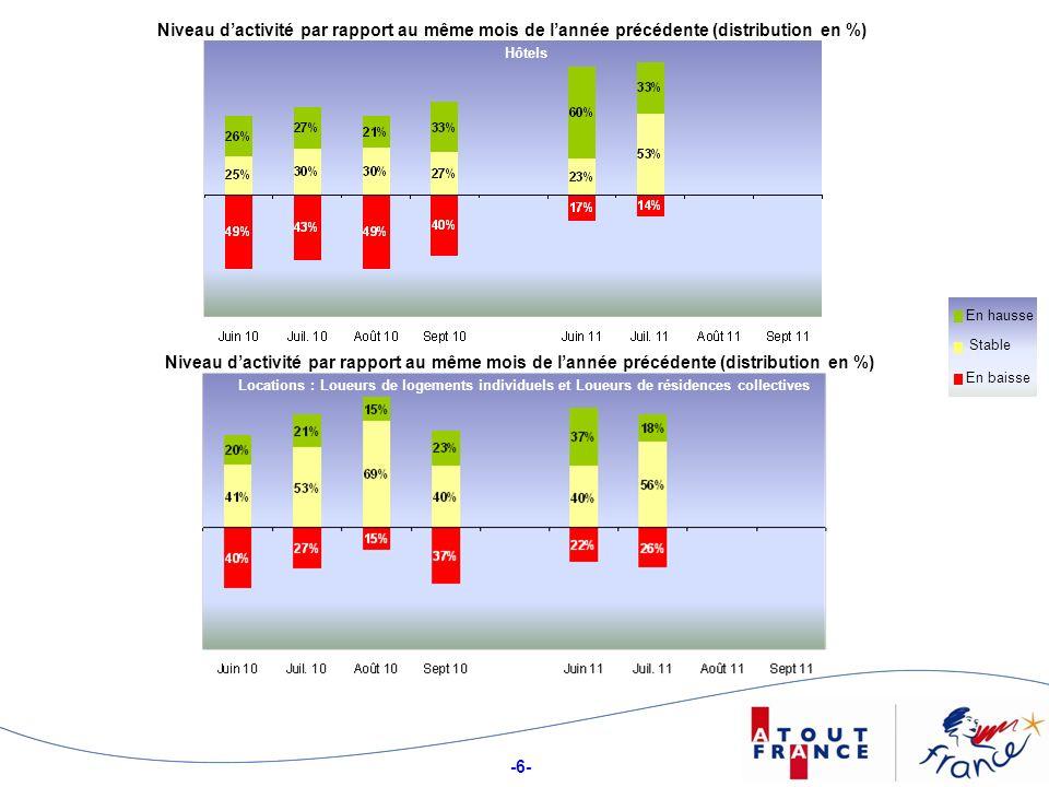 -6- Niveau dactivité par rapport au même mois de lannée précédente (distribution en %) Hôtels Stable En hausse En baisse Niveau dactivité par rapport au même mois de lannée précédente (distribution en %) Locations : Loueurs de logements individuels et Loueurs de résidences collectives