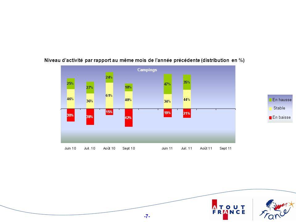 -7- Niveau dactivité par rapport au même mois de lannée précédente (distribution en %) Campings Stable En hausse En baisse