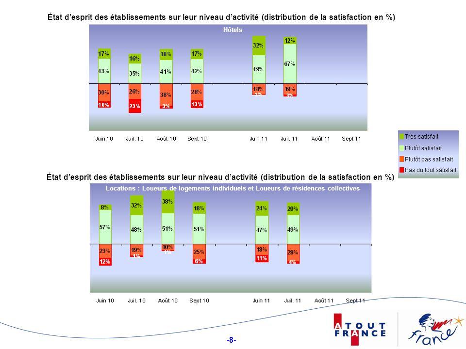 -9- État desprit des établissements sur leur niveau dactivité (distribution de la satisfaction en %) Campings Plutôt satisfait Très satisfait Plutôt pas satisfait Pas du tout satisfait