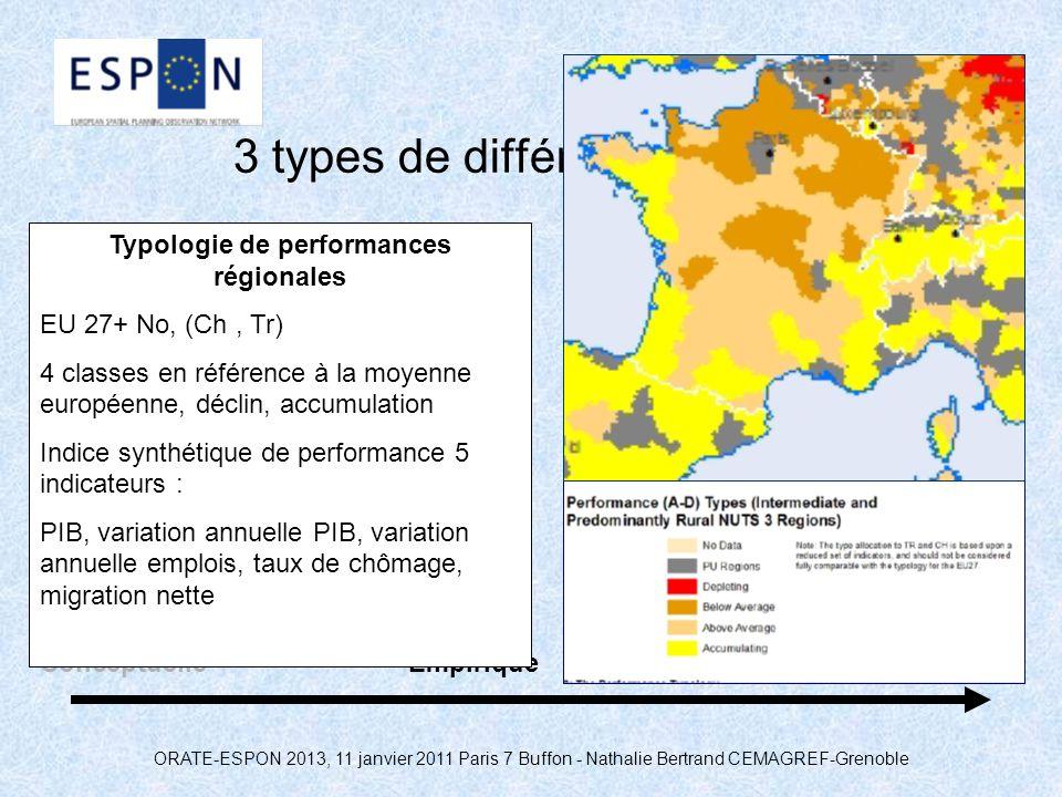 ORATE-ESPON 2013, 11 janvier 2011 Paris 7 Buffon - Nathalie Bertrand CEMAGREF-Grenoble 3 types de différentiation rurale ConceptuelleEmpiriquePolitiqu