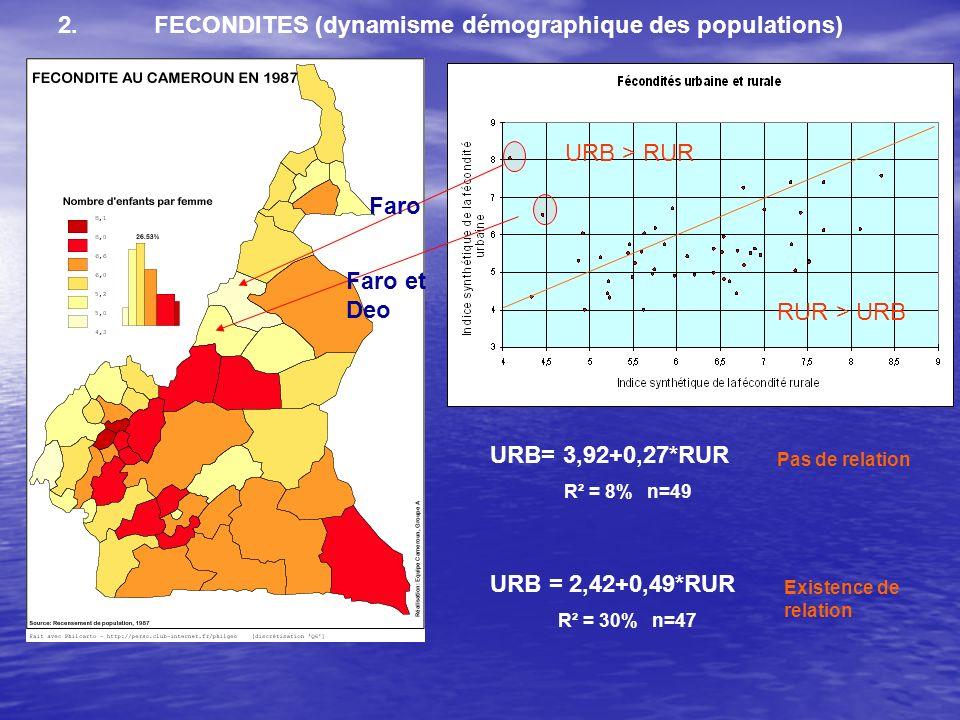 RUR > URB URB > RUR Faro Faro et Deo URB = 2,42+0,49*RUR R² = 30% n=47 URB= 3,92+0,27*RUR R² = 8% n=49 2.FECONDITES (dynamisme démographique des populations) Pas de relation Existence de relation