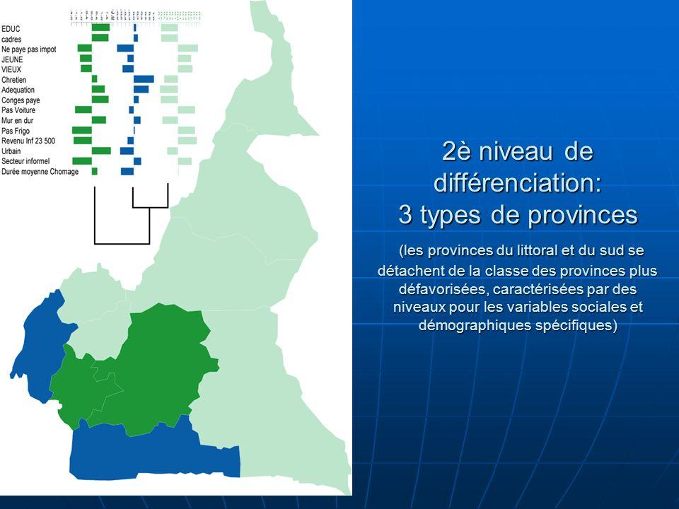 2è niveau de différenciation: 3 types de provinces (les provinces du littoral et du sud se détachent de la classe des provinces plus défavorisées, caractérisées par des niveaux pour les variables sociales et démographiques spécifiques)