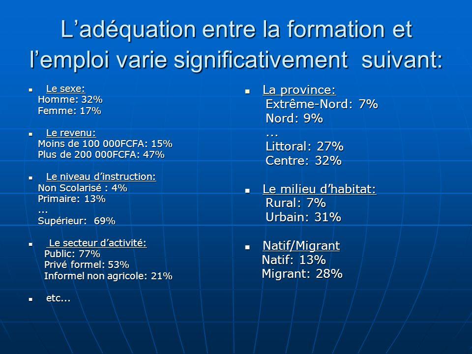 Ladéquation entre la formation et lemploi varie significativement suivant: Le sexe: Le sexe: Homme: 32% Homme: 32% Femme: 17% Femme: 17% Le revenu: Le revenu: Moins de 100 000FCFA: 15% Moins de 100 000FCFA: 15% Plus de 200 000FCFA: 47% Plus de 200 000FCFA: 47% Le niveau dinstruction: Le niveau dinstruction: Non Scolarisé : 4% Non Scolarisé : 4% Primaire: 13% Primaire: 13%......