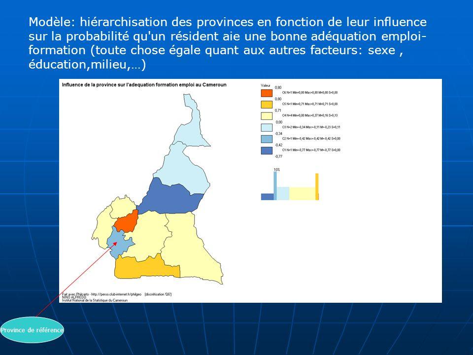 Province de référence Modèle: hiérarchisation des provinces en fonction de leur influence sur la probabilité qu'un résident aie une bonne adéquation e