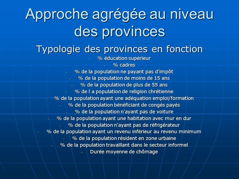 Approche agrégée au niveau des provinces Typologie des provinces en fonction - % éducation supérieur - % cadres - % de la population ne payant pas d'i