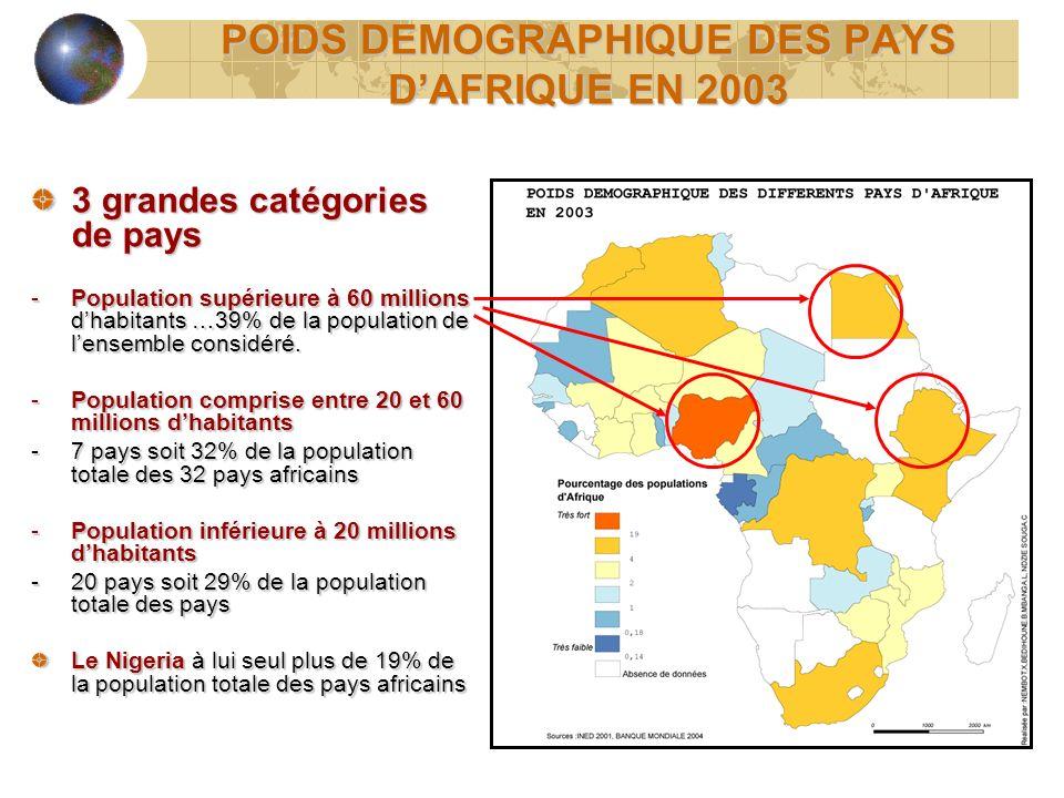POIDS DEMOGRAPHIQUE DES PAYS DAFRIQUE EN 2003 3 grandes catégories de pays -Population supérieure à 60 millions dhabitants …39% de la population de le