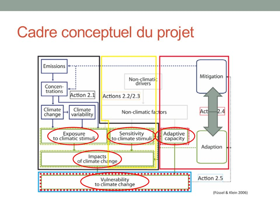 Cadre conceptuel du projet