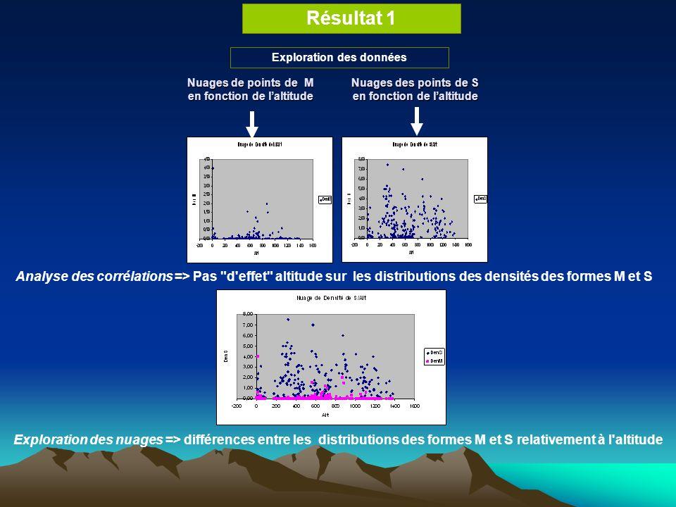 Résultat 1 Nuages de points de M en fonction de laltitude Nuages des points de S en fonction de laltitude Exploration des données Analyse des corrélations => Pas d effet altitude sur les distributions des densités des formes M et S Exploration des nuages => différences entre les distributions des formes M et S relativement à l altitude
