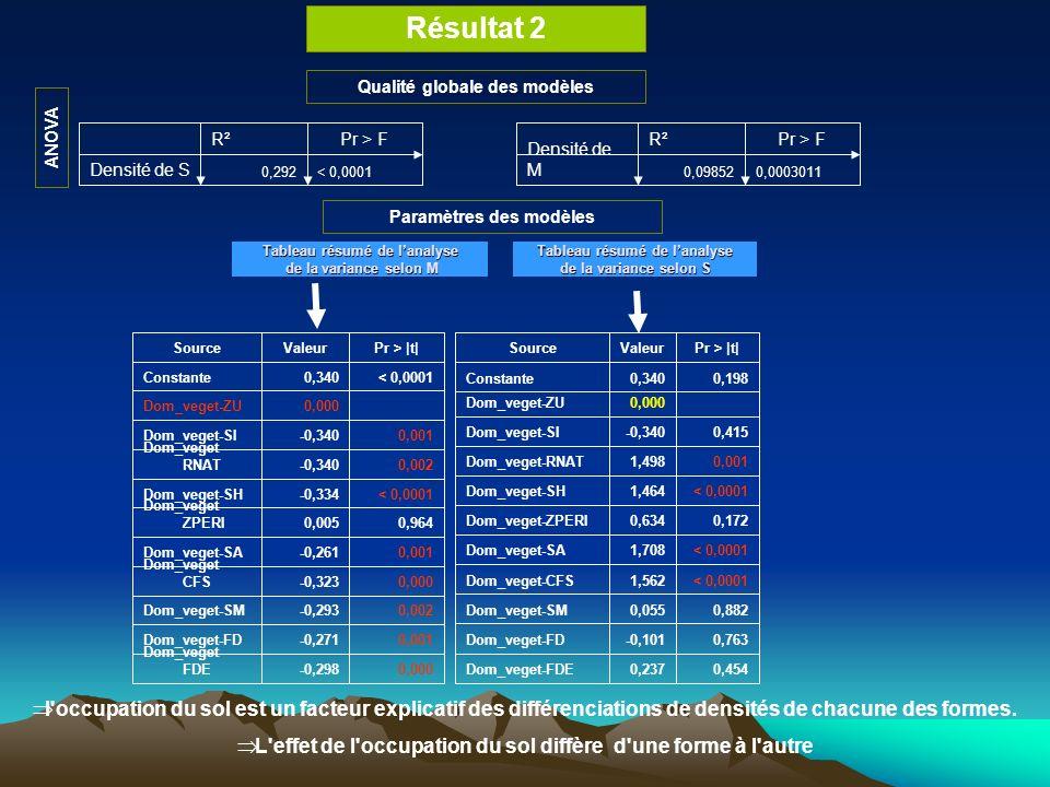 Résultat 2 Qualité globale des modèles < 0,00010,292 Densité de S Pr > FR² 0,00030110,09852 Densité de M Pr > FR² ANOVA 0,000-0,298 Dom_veget- FDE 0,001-0,271Dom_veget-FD 0,002-0,293Dom_veget-SM 0,000-0,323 Dom_veget- CFS 0,001-0,261Dom_veget-SA 0,9640,005 Dom_veget- ZPERI < 0,0001-0,334Dom_veget-SH 0,002-0,340 Dom_veget- RNAT 0,001-0,340Dom_veget-SI 0,000Dom_veget-ZU < 0,00010,340Constante Pr > |t|ValeurSource Tableau résumé de lanalyse de la variance selon M Tableau résumé de lanalyse de la variance selon S 0,4540,237Dom_veget-FDE 0,763-0,101Dom_veget-FD 0,8820,055Dom_veget-SM < 0,00011,562Dom_veget-CFS < 0,00011,708Dom_veget-SA 0,1720,634Dom_veget-ZPERI < 0,00011,464Dom_veget-SH 0,0011,498Dom_veget-RNAT 0,415-0,340Dom_veget-SI 0,000Dom_veget-ZU 0,1980,340Constante Pr > |t|ValeurSource Paramètres des modèles l occupation du sol est un facteur explicatif des différenciations de densités de chacune des formes.
