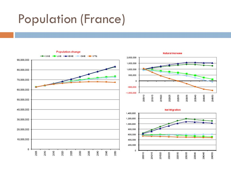 Changements de population totale (2005-2050)
