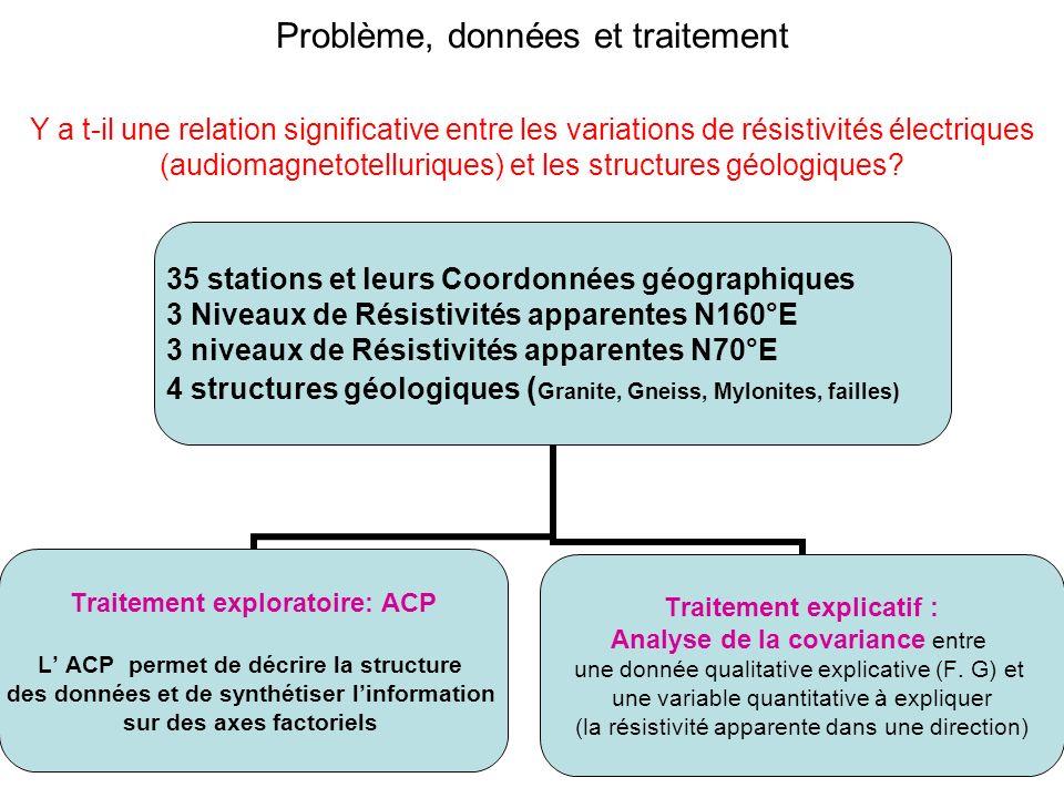 Problème, données et traitement Y a t-il une relation significative entre les variations de résistivités électriques (audiomagnetotelluriques) et les