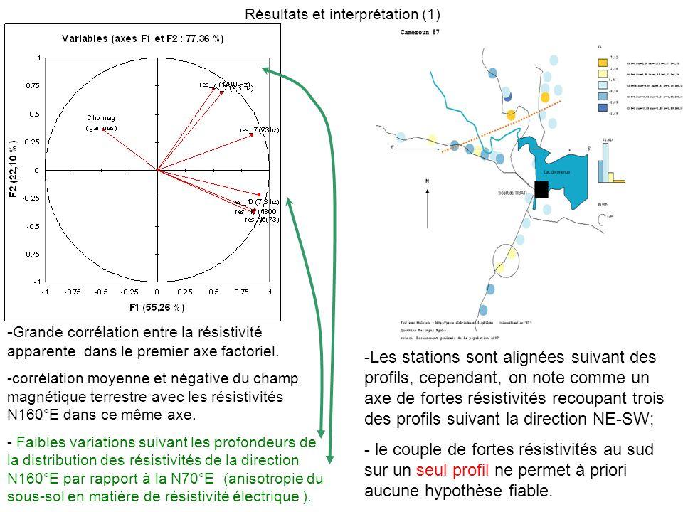 Résultats et interprétation (1) - Grande corrélation entre la résistivité apparente dans le premier axe factoriel. -corrélation moyenne et négative du
