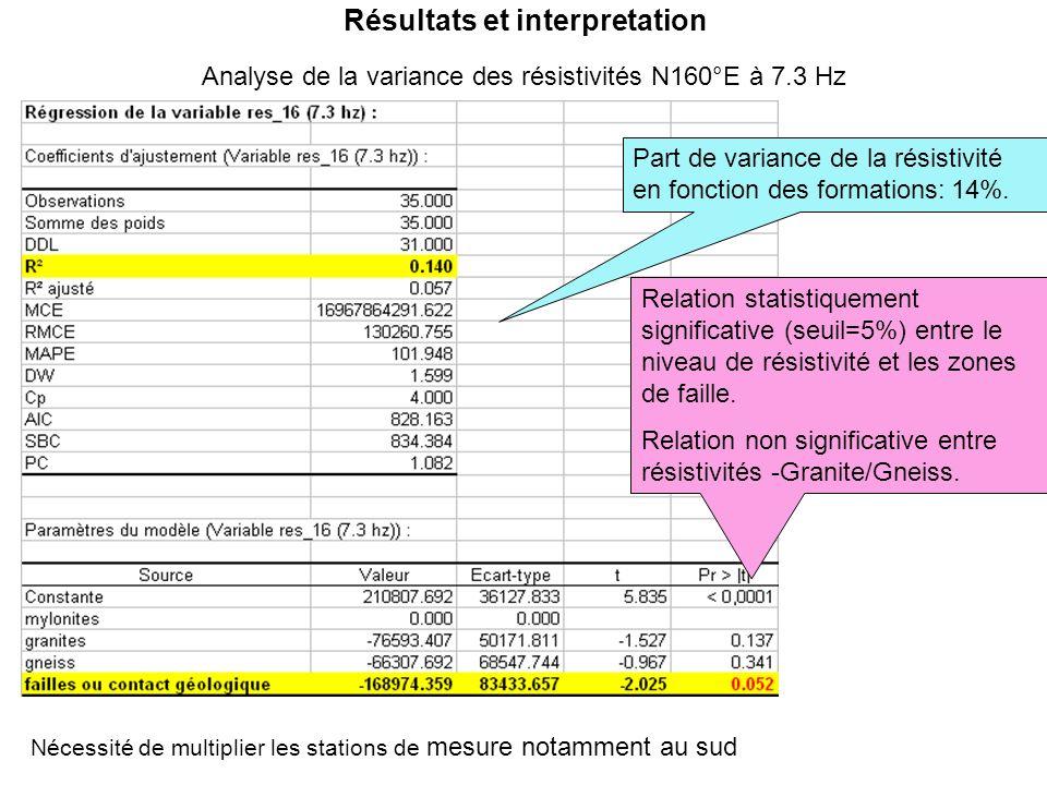 Résultats et interpretation Analyse de la variance des résistivités N160°E à 7.3 Hz Part de variance de la résistivité en fonction des formations: 14%