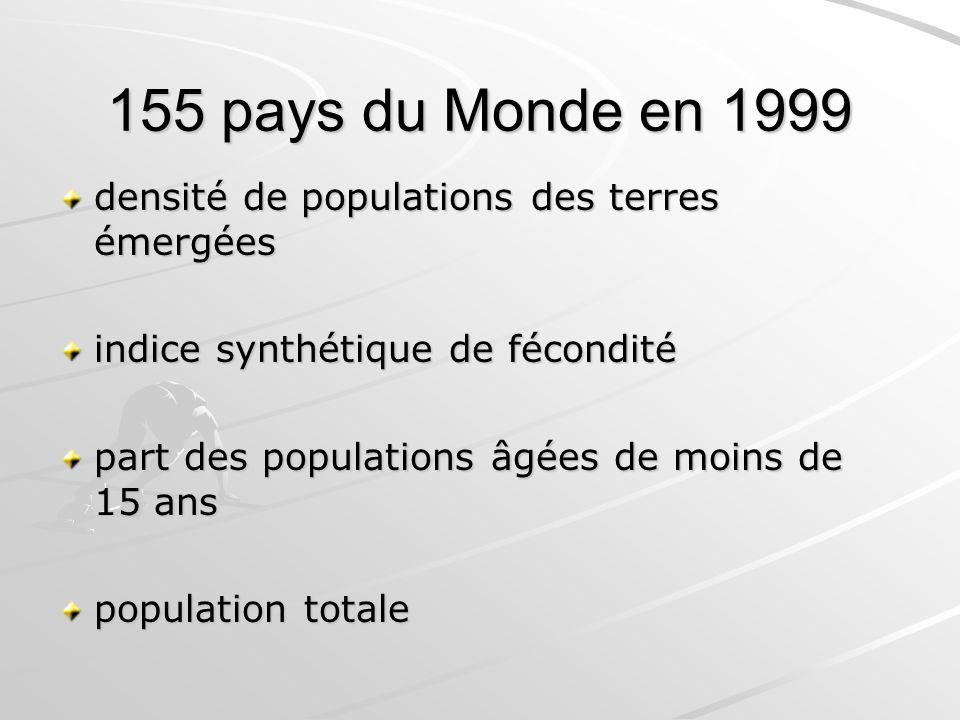 155 pays du Monde en 1999 densité de populations des terres émergées densité de populations des terres émergées indice synthétique de fécondité part d
