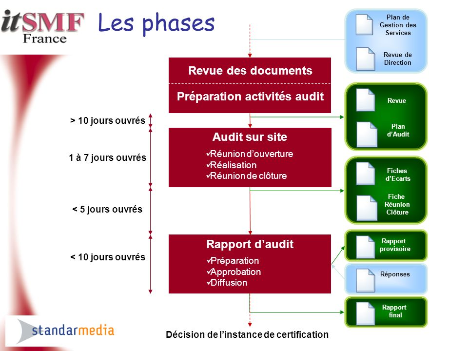Les phases Revue des documents Préparation activités audit Audit sur site Réunion douverture Réalisation Réunion de clôture Rapport daudit Préparation