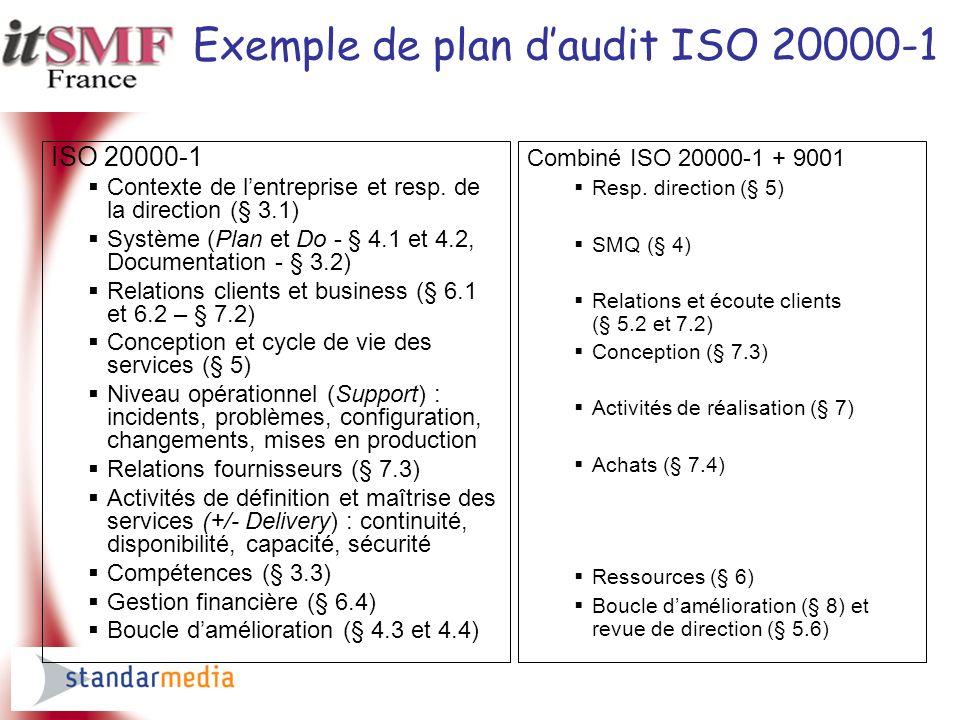 Exemple de plan daudit ISO 20000-1 ISO 20000-1 Contexte de lentreprise et resp. de la direction (§ 3.1) Système (Plan et Do - § 4.1 et 4.2, Documentat