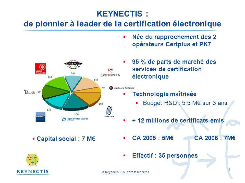 © Keynectis - Tous droits réservés 3 KEYNECTIS : de pionnier à leader de la certification électronique Née du rapprochement des 2 opérateurs Certplus