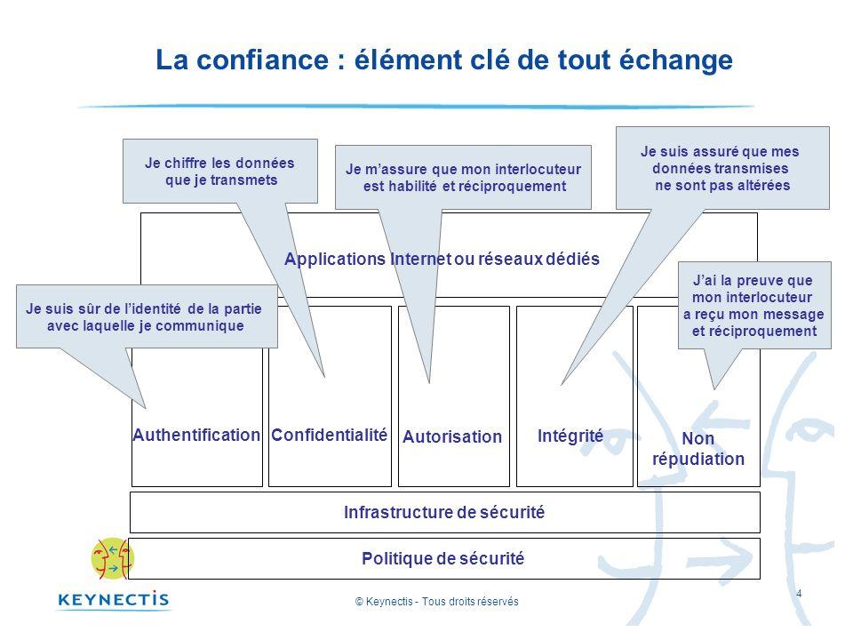 © Keynectis - Tous droits réservés 4 La confiance : élément clé de tout échange Politique de sécuritéInfrastructure de sécurité Authentification Confi