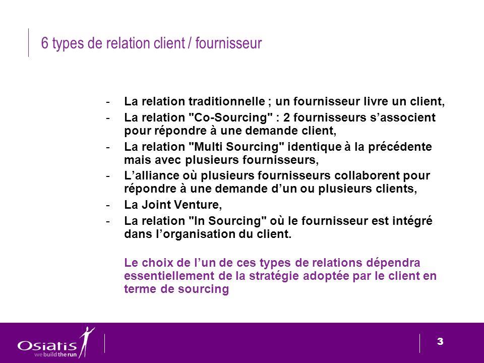 3 3 6 types de relation client / fournisseur -La relation traditionnelle ; un fournisseur livre un client, -La relation