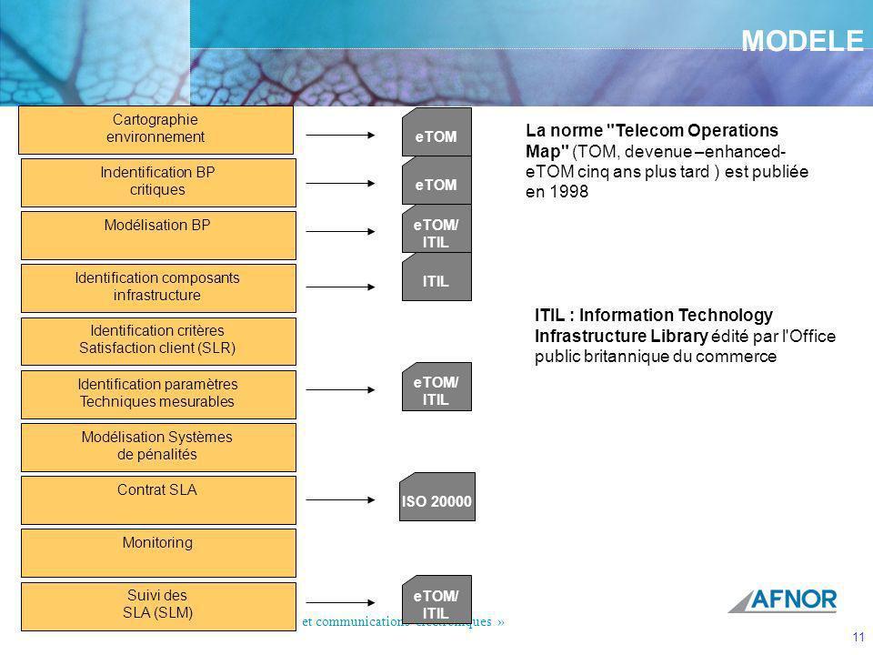 CGTeC Commission Générale « Télécommunications et communications électroniques » 11 MODELE Cartographie environnement Indentification BP critiques Mod
