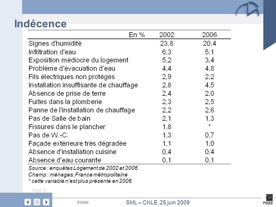 Page 15 SML – CNLE, 25 juin 2009 Insee Indécence Source : enquêtes Logement de 2002 et 2006 Champ : ménages, France métropolitaine * cette variable ne
