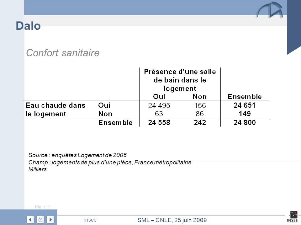 Page 17 SML – CNLE, 25 juin 2009 Insee Dalo Source : enquêtes Logement de 2006 Champ : logements de plus dune pièce, France métropolitaine Milliers Co