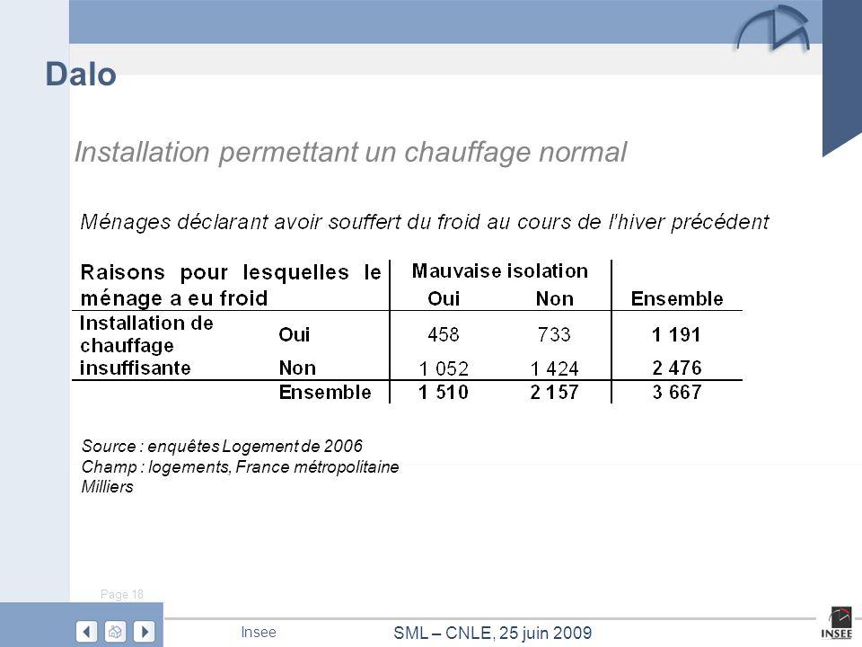 Page 18 SML – CNLE, 25 juin 2009 Insee Dalo Source : enquêtes Logement de 2006 Champ : logements, France métropolitaine Milliers Installation permetta