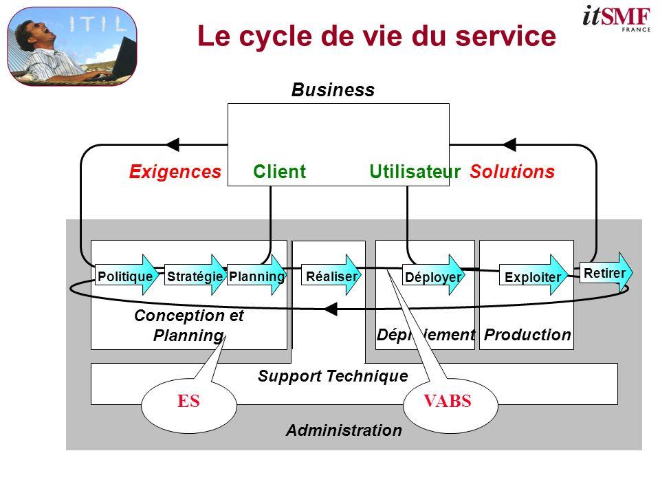 Le cycle de vie du service Business Conception et Planning Support Technique Déploiement Administration ExigencesClientUtilisateurSolutions Production