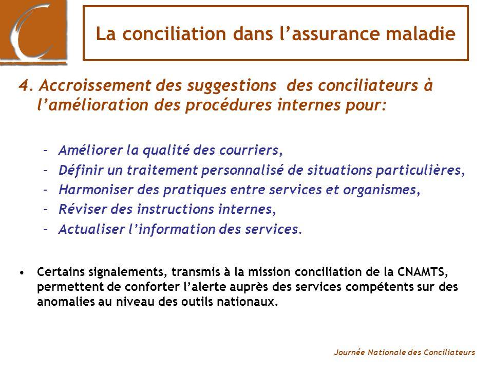 Journée Nationale des Conciliateurs La conciliation dans lassurance maladie 5.