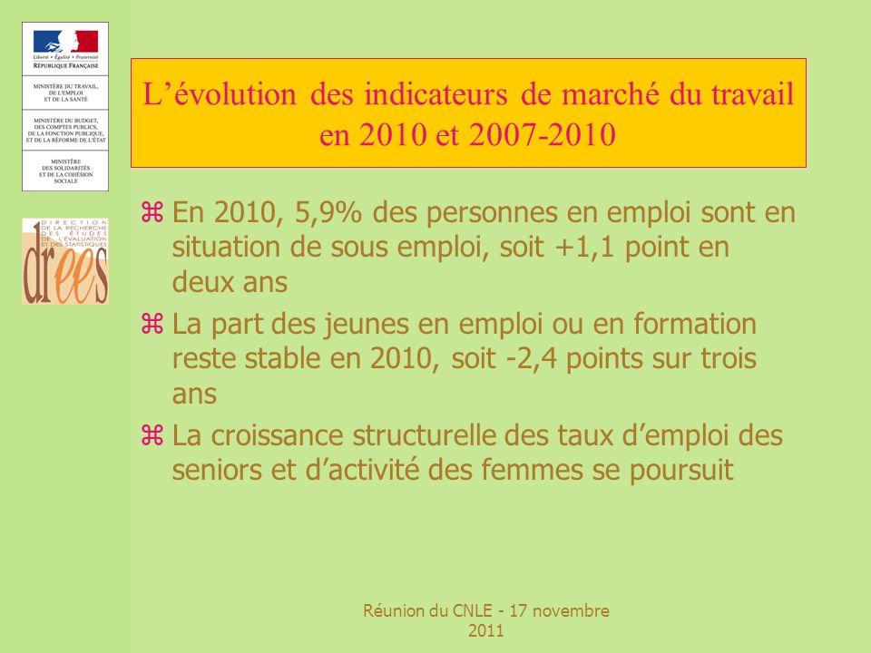 Réunion du CNLE - 17 novembre 2011 Lévolution des indicateurs de marché du travail en 2010 et 2007-2010 zEn 2010, 5,9% des personnes en emploi sont en