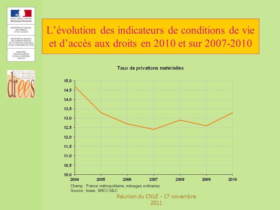 Réunion du CNLE - 17 novembre 2011 Lévolution des indicateurs de conditions de vie et daccès aux droits en 2010 et sur 2007-2010 Champ : France métrop