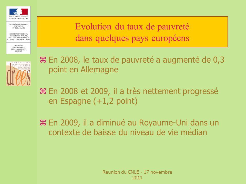 Réunion du CNLE - 17 novembre 2011 Evolution du taux de pauvreté dans quelques pays européens zEn 2008, le taux de pauvreté a augmenté de 0,3 point en