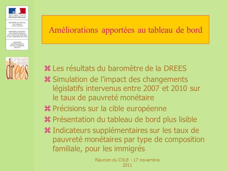 Réunion du CNLE - 17 novembre 2011 Améliorations apportées au tableau de bord zLes résultats du baromètre de la DREES zSimulation de limpact des chang