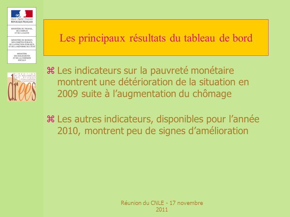 Réunion du CNLE - 17 novembre 2011 Les principaux résultats du tableau de bord zLes indicateurs sur la pauvreté monétaire montrent une détérioration d