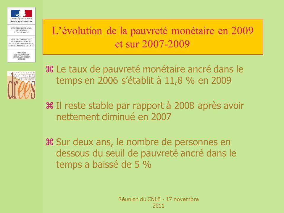 Réunion du CNLE - 17 novembre 2011 Lévolution de la pauvreté monétaire en 2009 et sur 2007-2009 Champ : personnes vivant en France métropilitaine dans un ménage ordinaire dont le revenu déclaré au fisc est positif ou nul et dont la personnes de référence nest pas étudiante Sources : Insee-DGI, ERF rétropolés de 1996 à 2004, Insee-DGfiP-Cnaf-Cnav-CCMSA, ERFS de 2005 à 2009