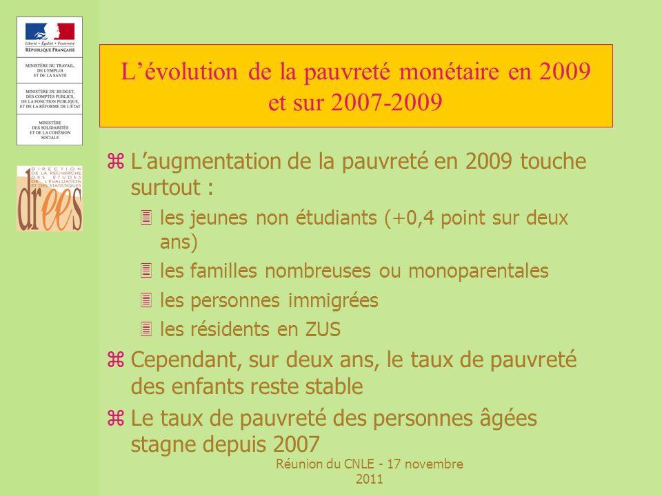 Réunion du CNLE - 17 novembre 2011 Lévolution de la pauvreté monétaire en 2009 et sur 2007-2009 zEn 2009, 1,6 million de personnes occupant un emploi, soit 6,7 % des travailleurs zCe taux est stable depuis 2007