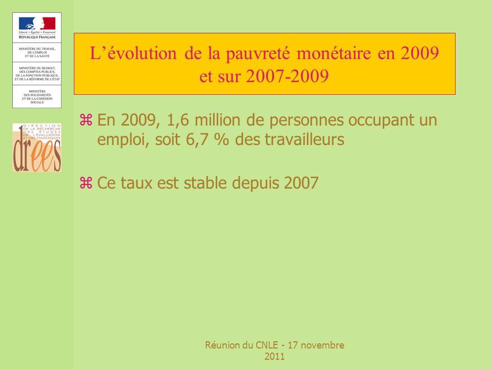 Réunion du CNLE - 17 novembre 2011 Lévolution de la pauvreté monétaire en 2009 et sur 2007-2009 zEn 2009, 1,6 million de personnes occupant un emploi,