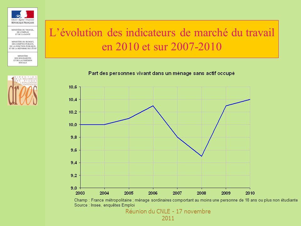 Réunion du CNLE - 17 novembre 2011 Lévolution des indicateurs de marché du travail en 2010 et 2007-2010 zEn 2010, 5,9% des personnes en emploi sont en situation de sous emploi, soit +1,1 point en deux ans zLa part des jeunes en emploi ou en formation reste stable en 2010, soit -2,4 points sur trois ans zLa croissance structurelle des taux demploi des seniors et dactivité des femmes se poursuit