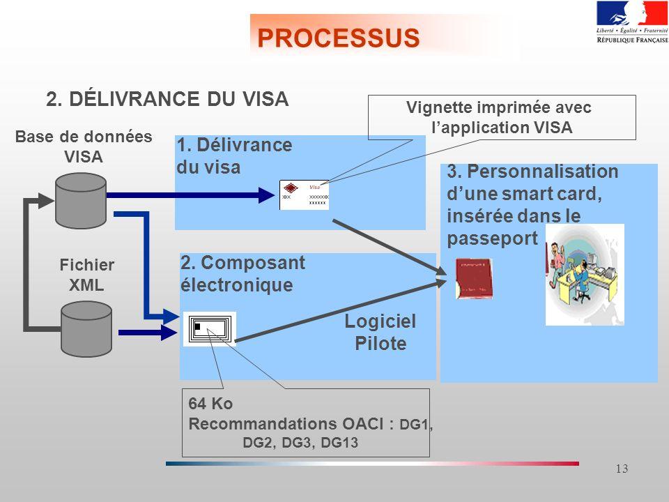 13 PROCESSUS 1. Délivrance du visa 2. DÉLIVRANCE DU VISA Vignette imprimée avec lapplication VISA Fichier XML Base de données VISA 3. Personnalisation