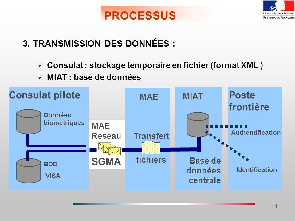 14 MAE Réseau SGMA PROCESSUS 3. TRANSMISSION DES DONNÉES : Consulat : stockage temporaire en fichier (format XML ) MIAT : base de données Consulat pil