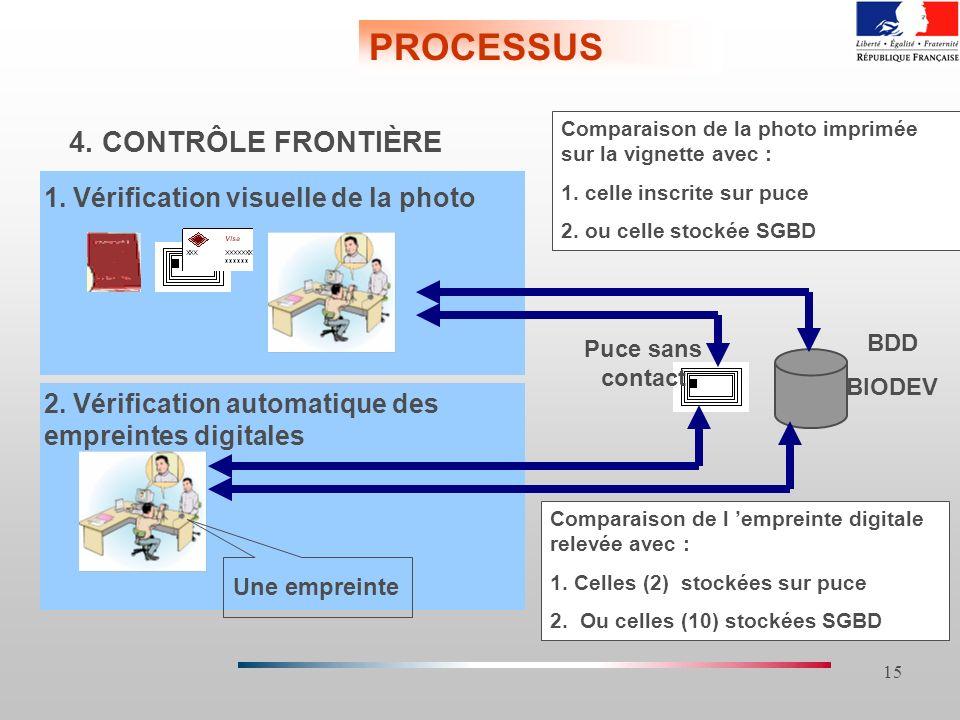 15 4. CONTRÔLE FRONTIÈRE 1. Vérification visuelle de la photo 2. Vérification automatique des empreintes digitales BDD BIODEV Puce sans contact Compar