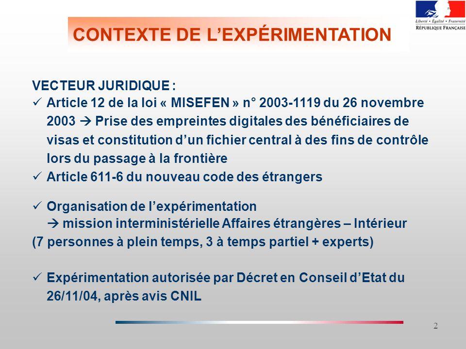 2 CONTEXTE DE LEXPÉRIMENTATION VECTEUR JURIDIQUE : Article 12 de la loi « MISEFEN » n° 2003-1119 du 26 novembre 2003 Prise des empreintes digitales de