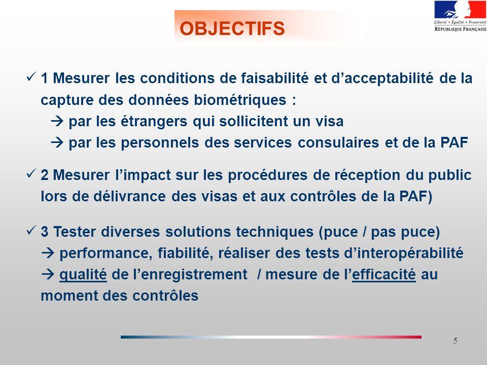 5 OBJECTIFS 1 Mesurer les conditions de faisabilité et dacceptabilité de la capture des données biométriques : par les étrangers qui sollicitent un vi