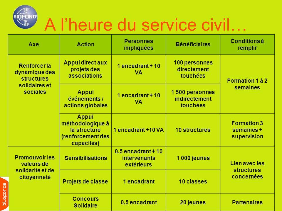 A lheure du service civil… AxeAction Personnes impliquées Bénéficiaires Conditions à remplir Renforcer la dynamique des structures solidaires et socia