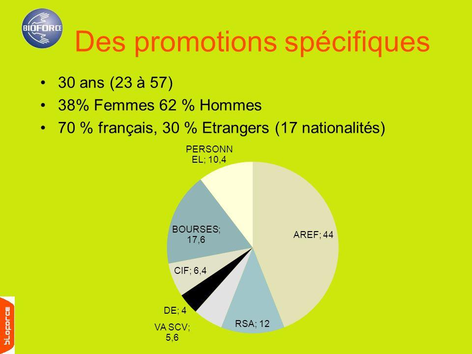 30 ans (23 à 57) 38% Femmes 62 % Hommes 70 % français, 30 % Etrangers (17 nationalités) Des promotions spécifiques